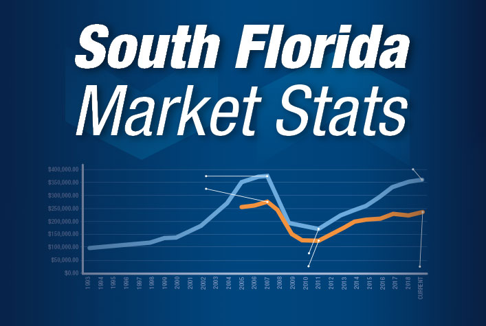 South Florida Market Stats