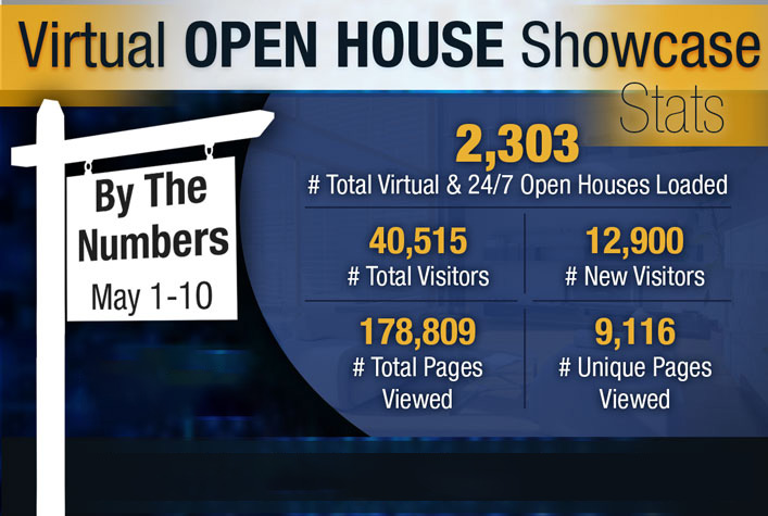 Virtual Open House Showcase Stats