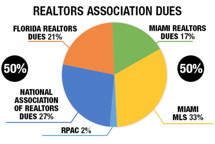 Realtors Association Dues and MLS Breakdown. MIAMI MLS 33%. National Association of Realtors Dues 27%. MIAMI REALTORS Dues 18%. Florida REALTORS Dues 22%
