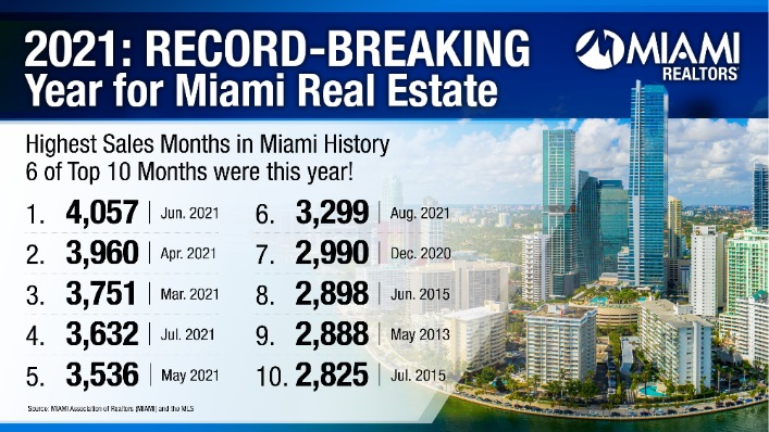 Record-Breaking Year for Miami Real Estate v2 (1)